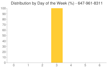 Distribution By Day 647-961-8311